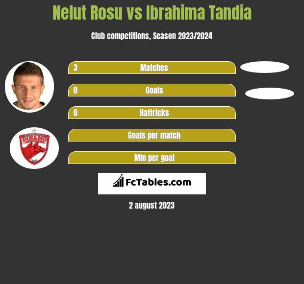 Nelut Rosu vs Ibrahima Tandia h2h player stats
