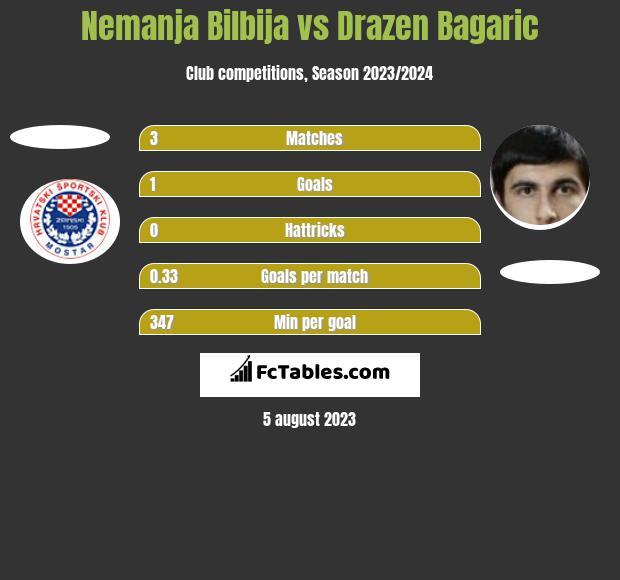 Nemanja Bilbija vs Drazen Bagaric h2h player stats