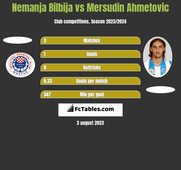 Nemanja Bilbija vs Mersudin Ahmetovic h2h player stats