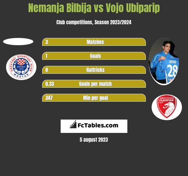Nemanja Bilbija vs Vojo Ubiparip h2h player stats