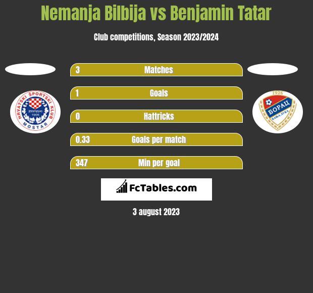 Nemanja Bilbija vs Benjamin Tatar h2h player stats