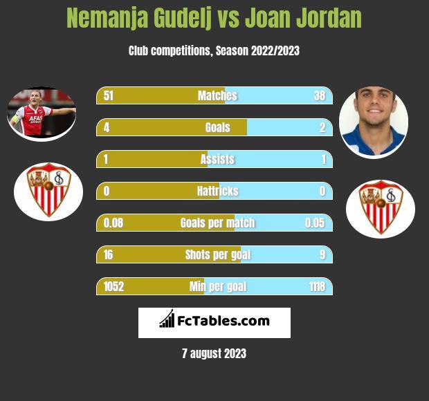 Nemanja Gudelj vs Joan Jordan infographic
