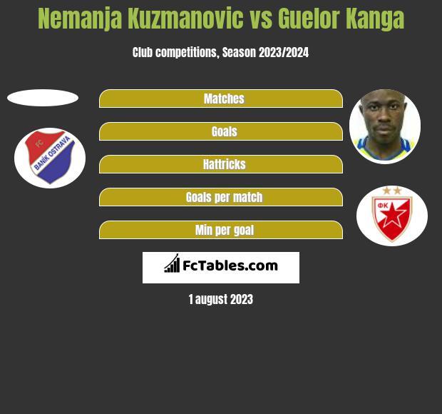 Nemanja Kuzmanovic vs Guelor Kanga h2h player stats