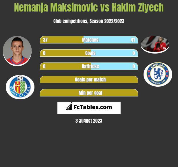Nemanja Maksimović vs Hakim Ziyech infographic