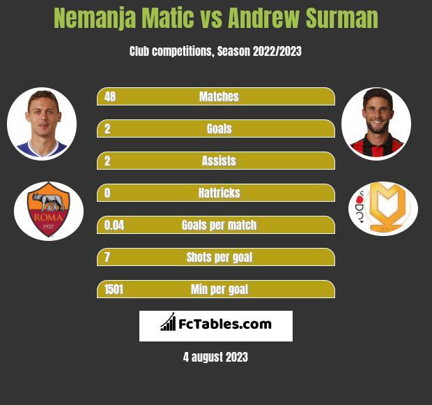 Nemanja Matić vs Andrew Surman infographic