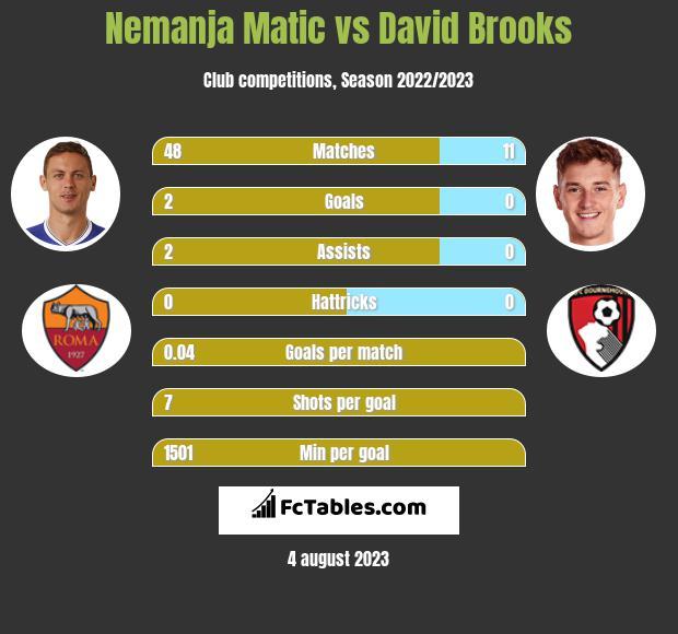 Nemanja Matić vs David Brooks infographic