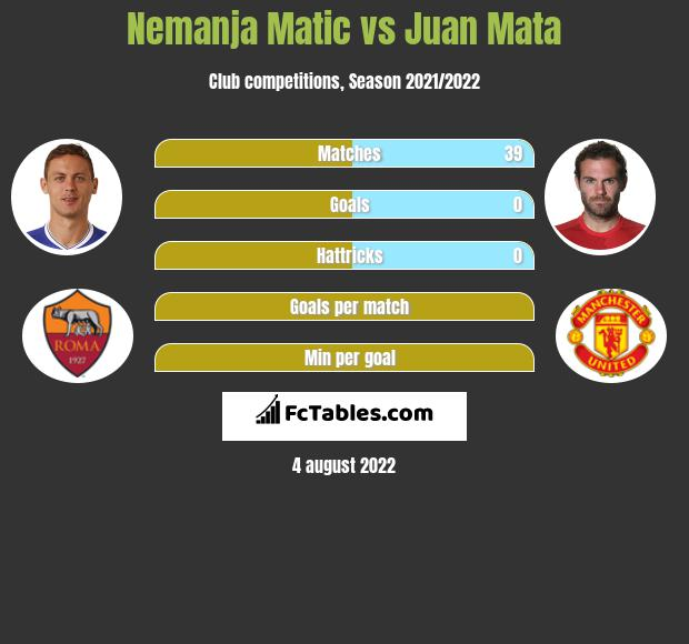Nemanja Matic vs Juan Mata infographic