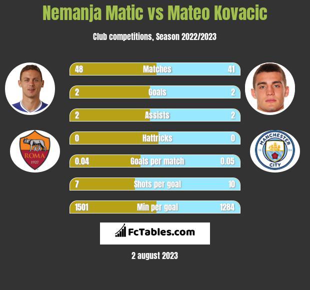 Nemanja Matić vs Mateo Kovacic infographic