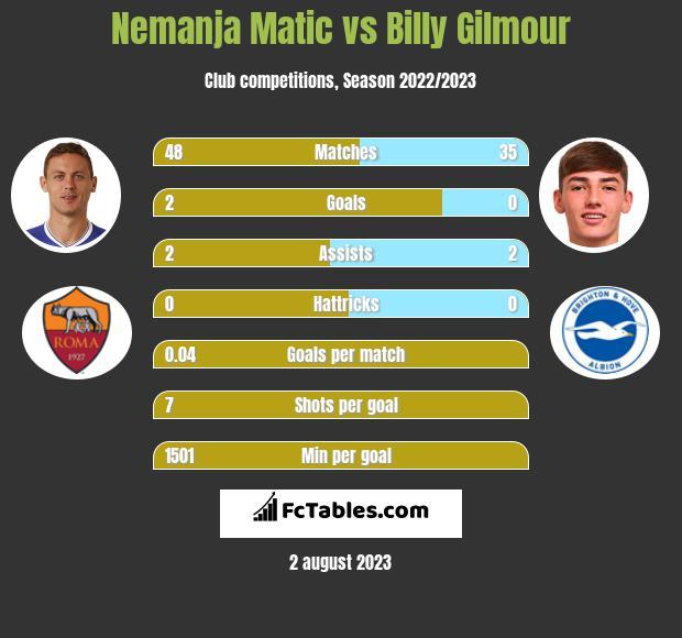 Nemanja Matić vs Billy Gilmour infographic