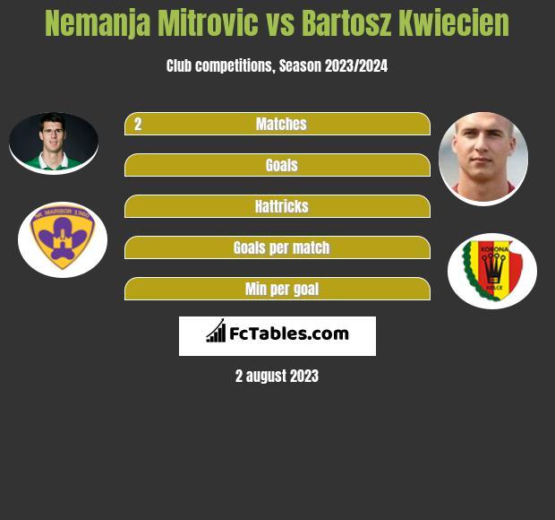 Nemanja Mitrovic vs Bartosz Kwiecień infographic