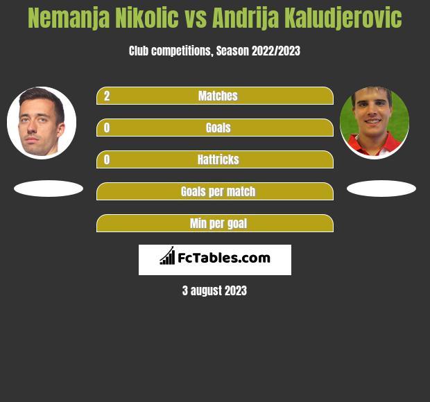 Nemanja Nikolić vs Andrija Kaludjerovic h2h player stats