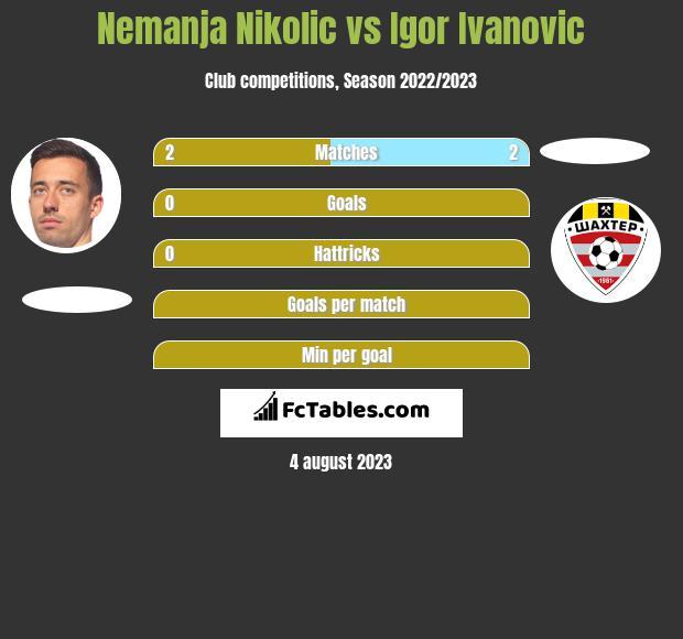 Nemanja Nikolic vs Igor Ivanovic h2h player stats