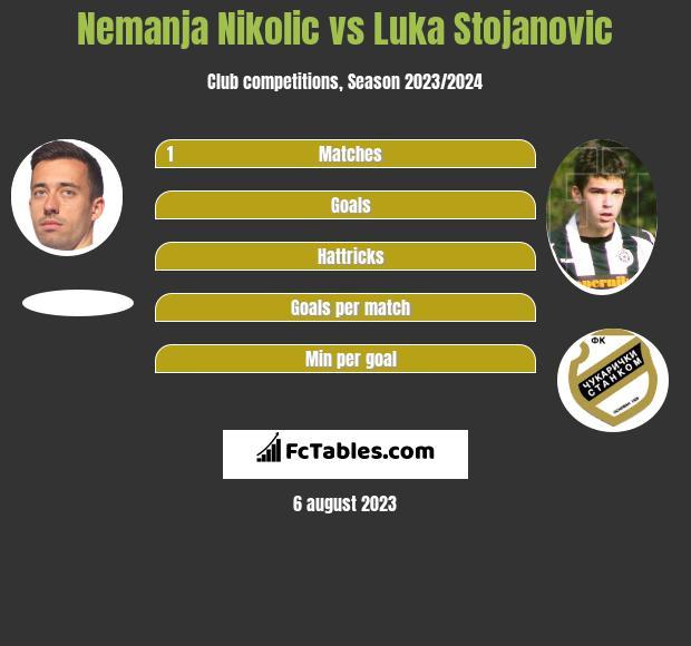 Nemanja Nikolic vs Luka Stojanovic h2h player stats