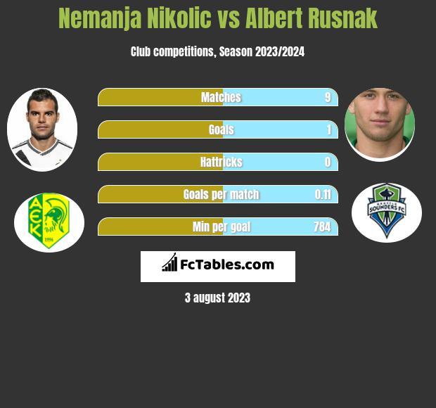 Nemanja Nikolic vs Albert Rusnak infographic