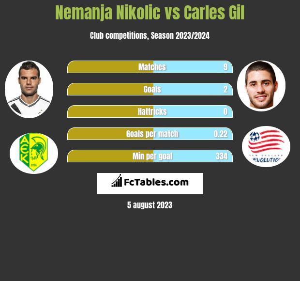 Nemanja Nikolic vs Carles Gil h2h player stats