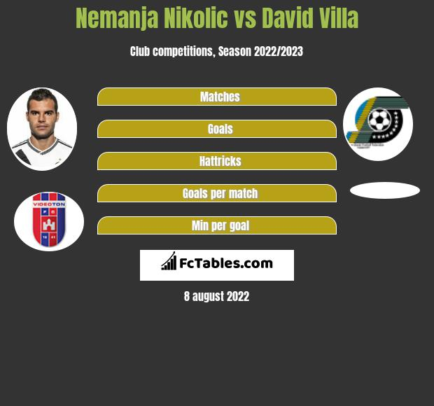 Nemanja Nikolic vs David Villa infographic