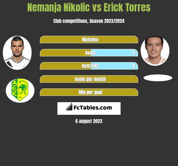 Nemanja Nikolic vs Erick Torres