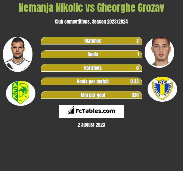 Nemanja Nikolić vs Gheorghe Grozav h2h player stats