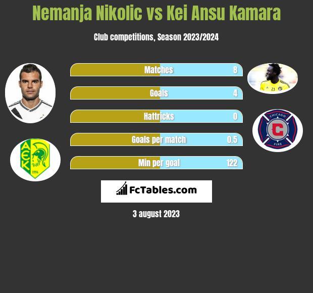 Nemanja Nikolic vs Kei Ansu Kamara infographic