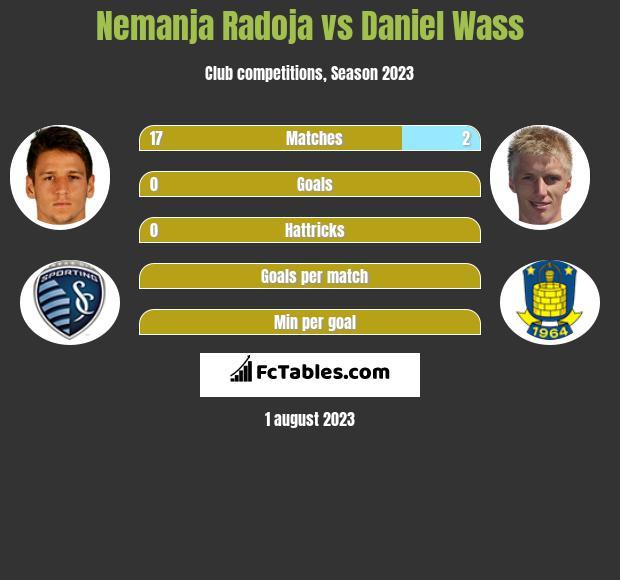 Nemanja Radoja vs Daniel Wass infographic