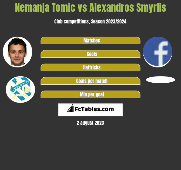 Nemanja Tomic vs Alexandros Smyrlis h2h player stats