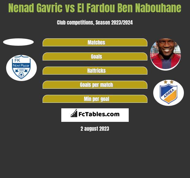 Nenad Gavric vs El Fardou Ben Nabouhane h2h player stats