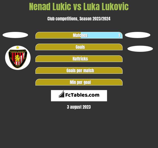 Nenad Lukic vs Luka Lukovic h2h player stats