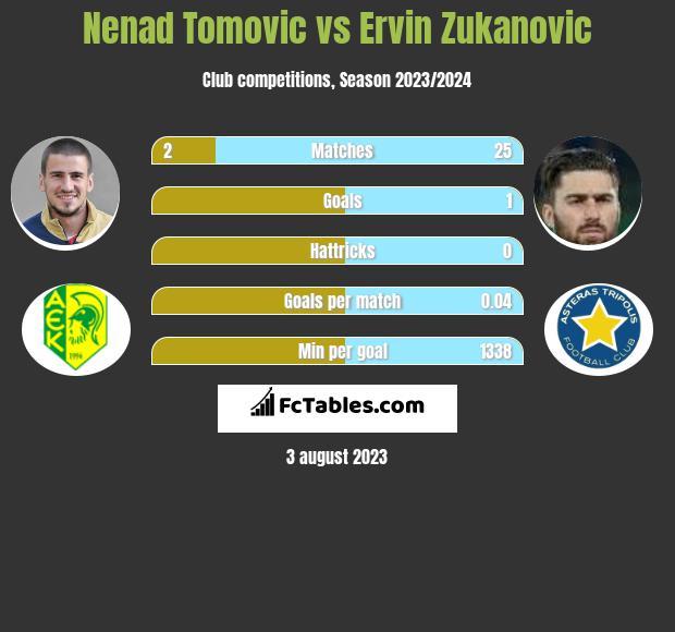 Nenad Tomovic vs Ervin Zukanovic infographic