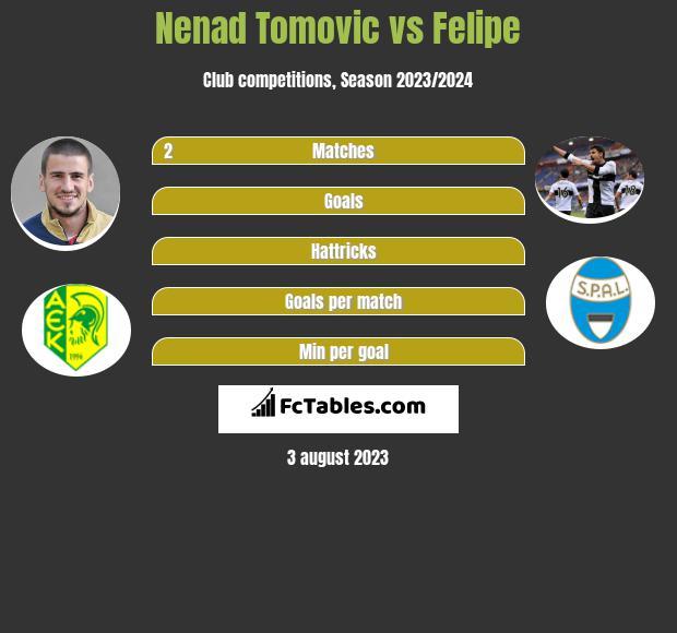 Nenad Tomovic vs Felipe infographic