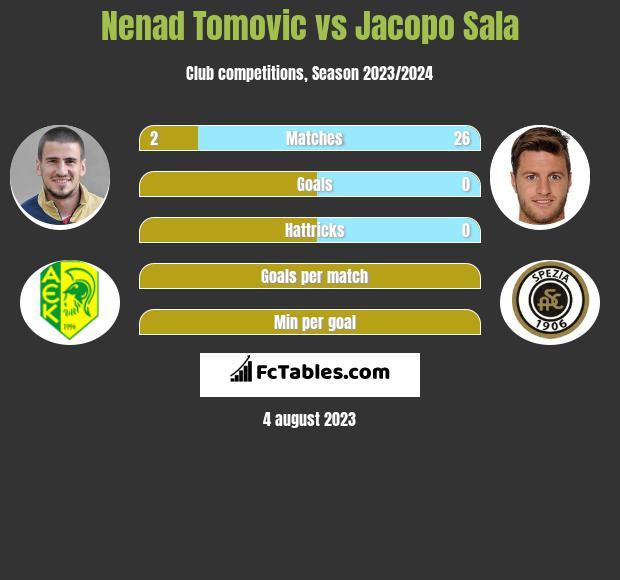 Nenad Tomovic vs Jacopo Sala infographic