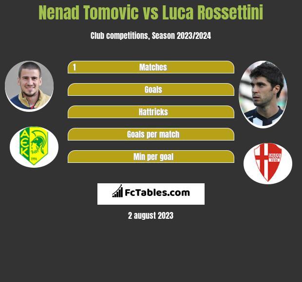 Nenad Tomovic vs Luca Rossettini infographic