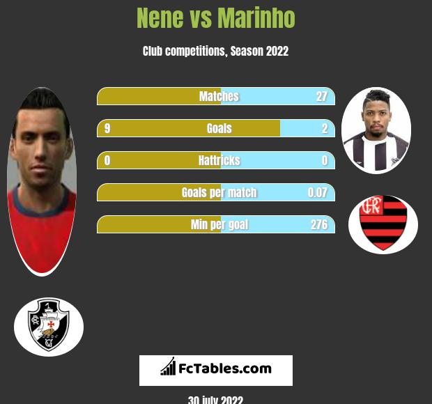 Nene vs Marinho h2h player stats
