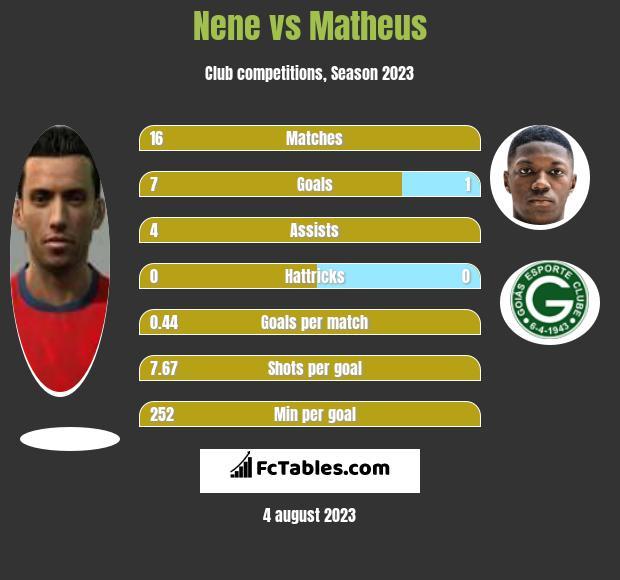 Nene vs Matheus infographic