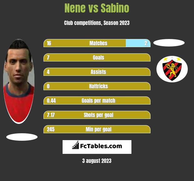Nene vs Sabino h2h player stats