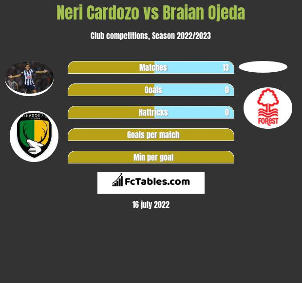 Neri Cardozo vs Braian Ojeda infographic