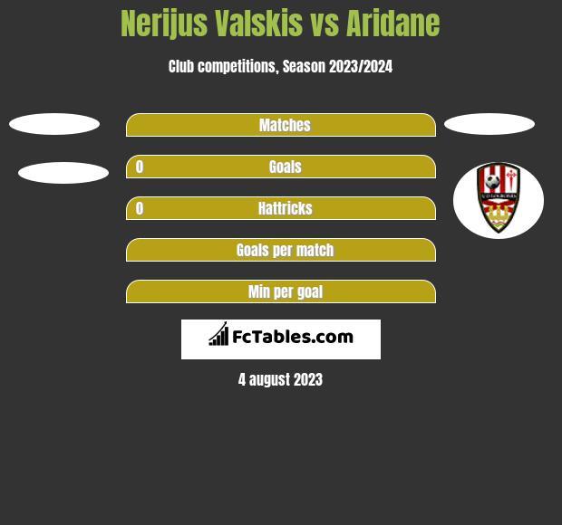 Nerijus Valskis vs Aridane h2h player stats