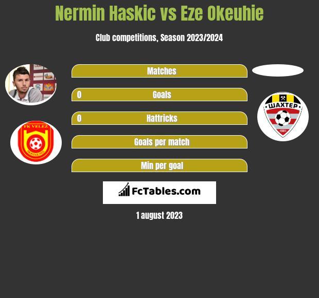 Nermin Haskic vs Eze Okeuhie h2h player stats