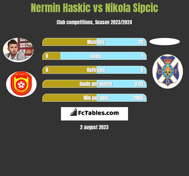 Nermin Haskic vs Nikola Sipcic h2h player stats