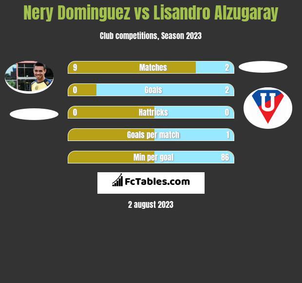 Nery Dominguez vs Lisandro Alzugaray infographic