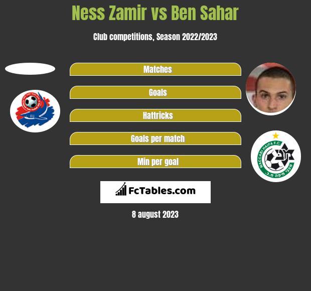 Ness Zamir vs Ben Sahar h2h player stats