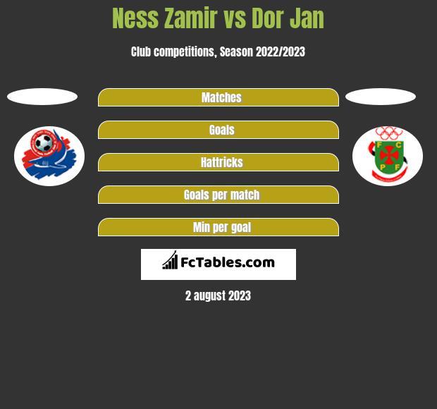 Ness Zamir vs Dor Jan h2h player stats