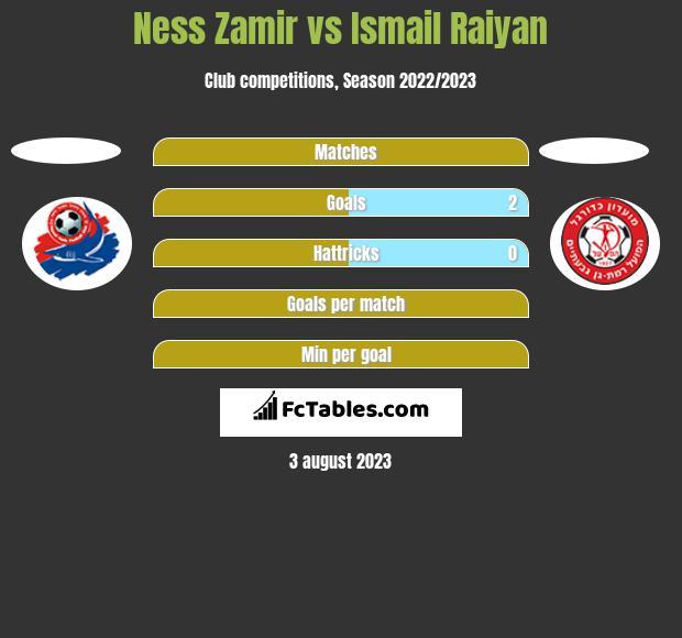 Ness Zamir vs Ismail Raiyan h2h player stats