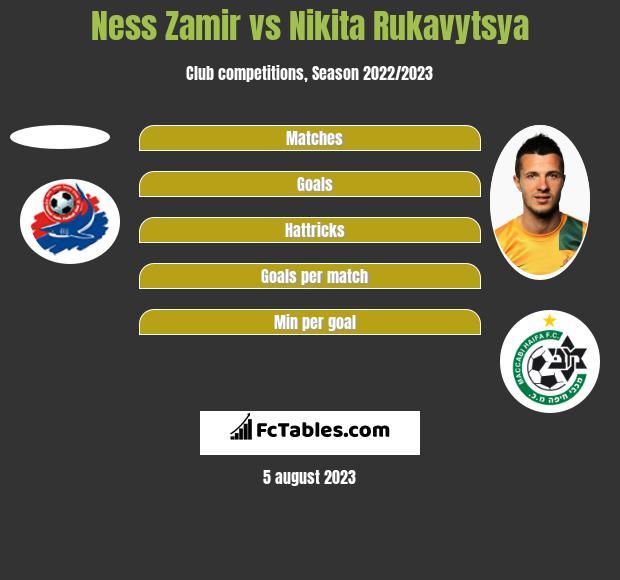 Ness Zamir vs Nikita Rukavytsya h2h player stats