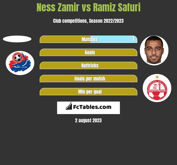 Ness Zamir vs Ramiz Safuri h2h player stats