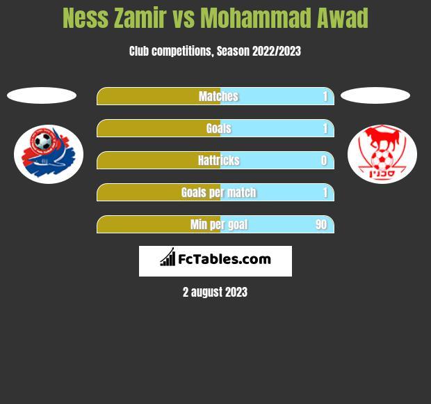 Ness Zamir vs Mohammad Awad h2h player stats