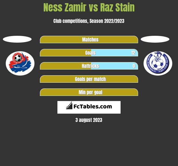 Ness Zamir vs Raz Stain h2h player stats