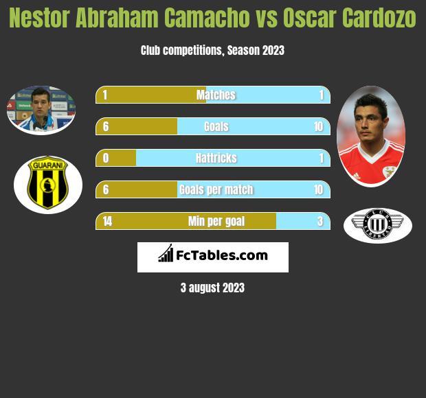 Nestor Abraham Camacho vs Oscar Cardozo h2h player stats