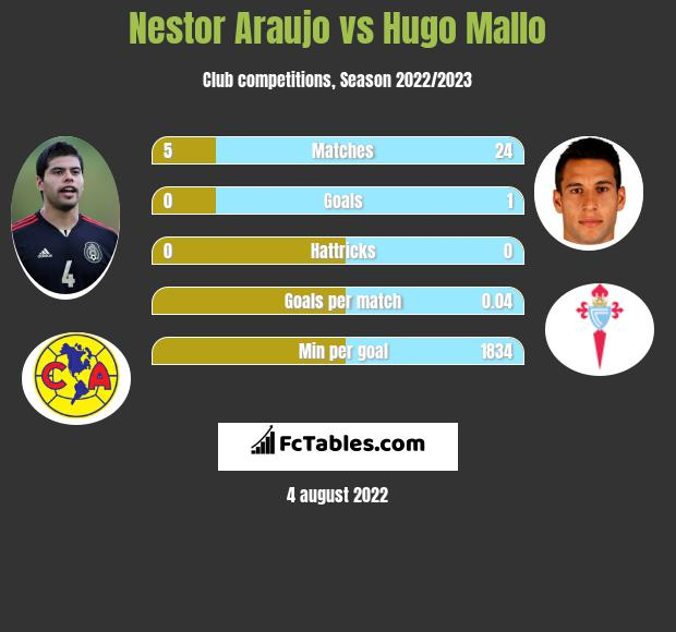 Nestor Araujo vs Hugo Mallo infographic