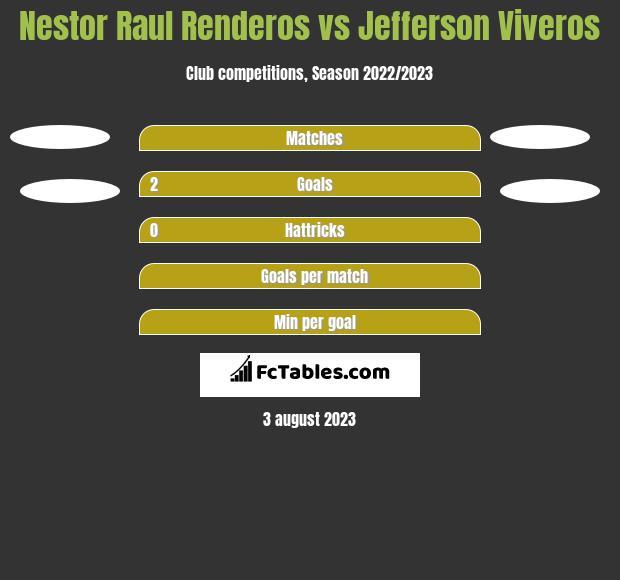 Nestor Raul Renderos vs Jefferson Viveros h2h player stats