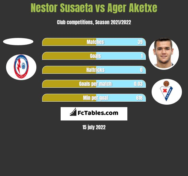 Nestor Susaeta vs Ager Aketxe h2h player stats